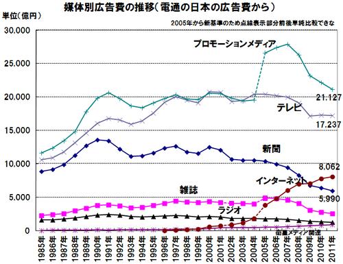 電通 日本の広告費