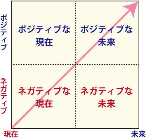 4つの視点