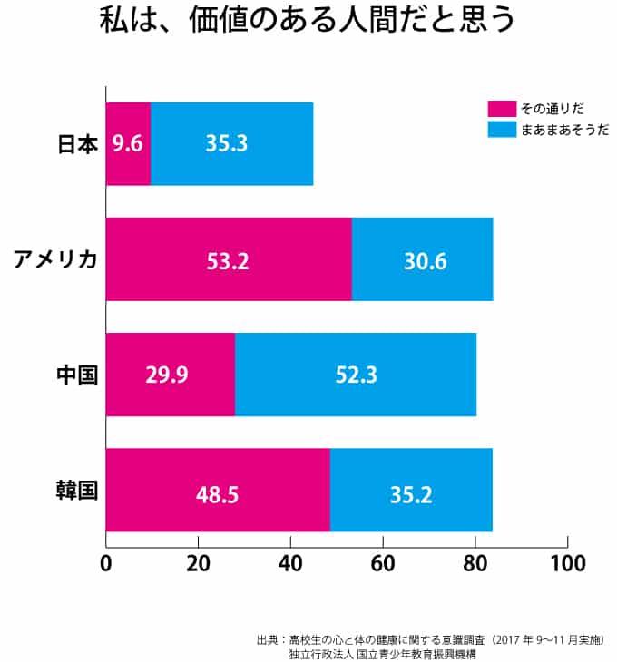 自己価値に関する統計調査結果